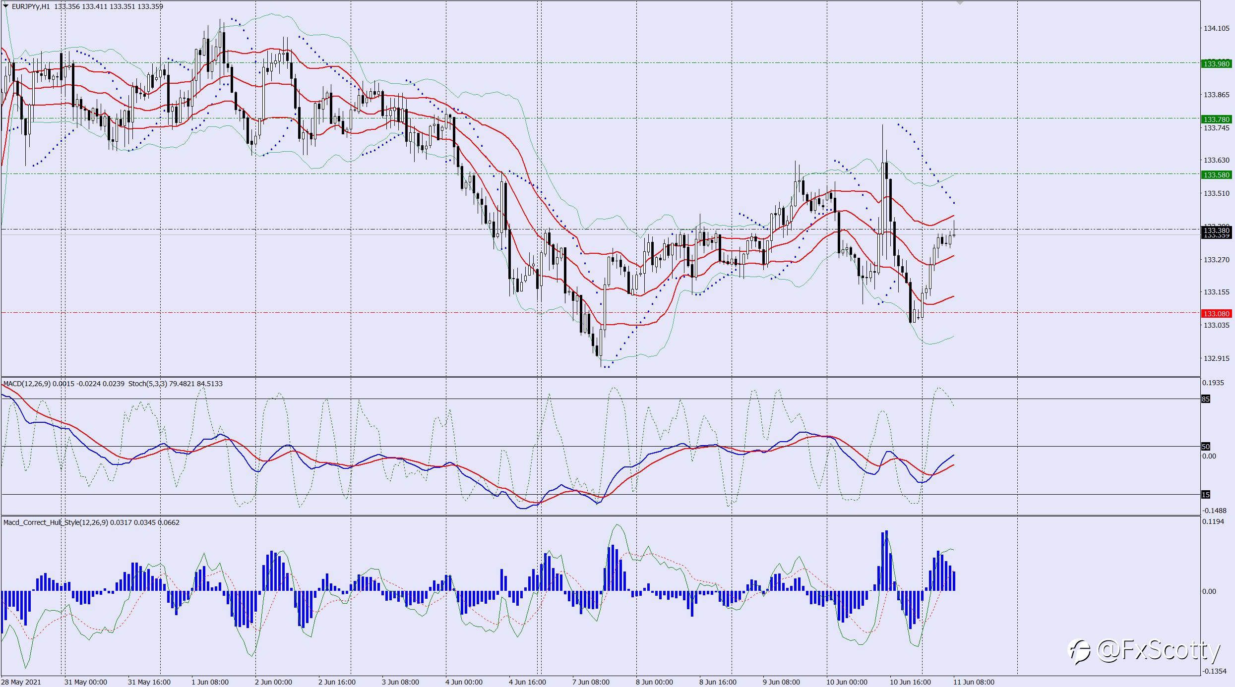 EURJPY buy trade idea 11 06 2021