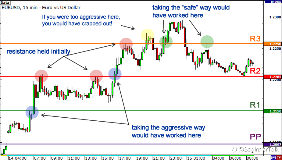 How to use Pivot Points to Trade Breakouts
