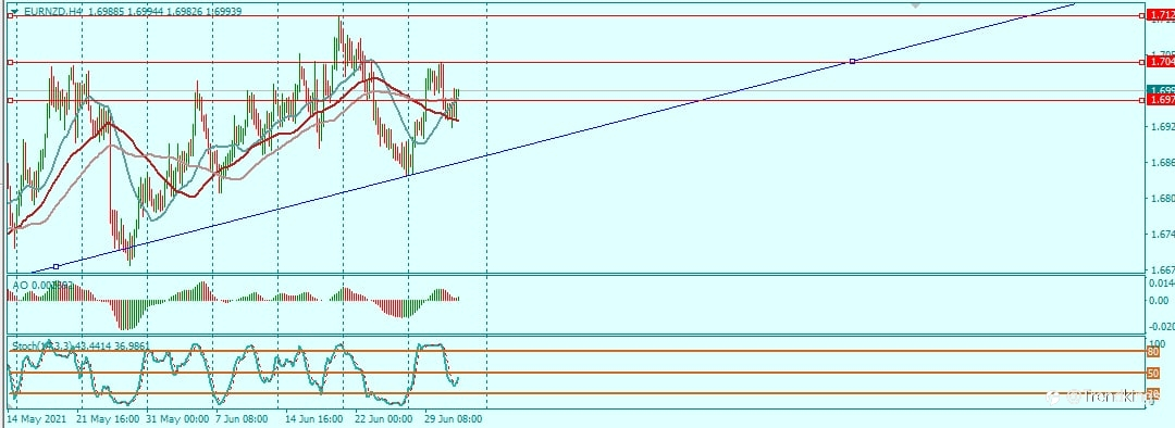 THURSDAY PRESENTS US WITH EURNZD SETUP