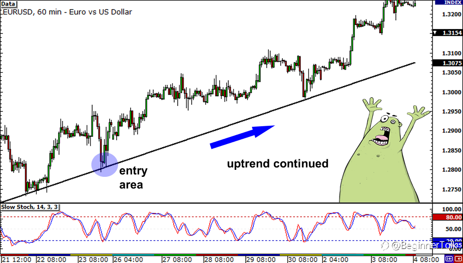 How to Use Multiple Time Frame Analysis to Find Better Entry and Exit Points