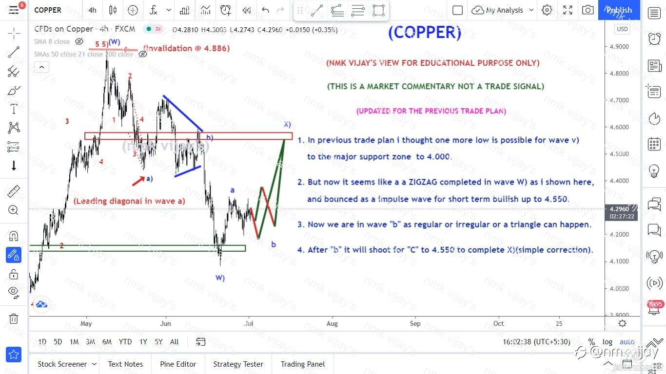 COPPER-We can expect Short term bull run to 4.550 for X) ?