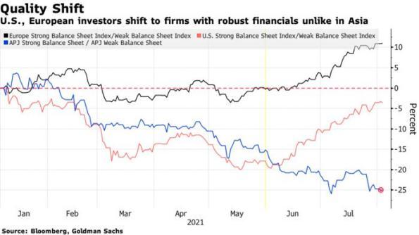股票 亚洲 负债表 表现 资产 成员