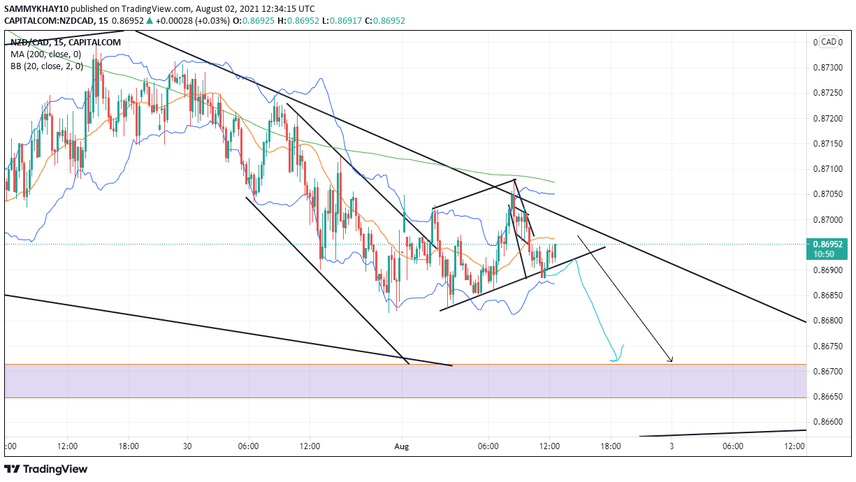 NZDCAD Sweet pips bagged