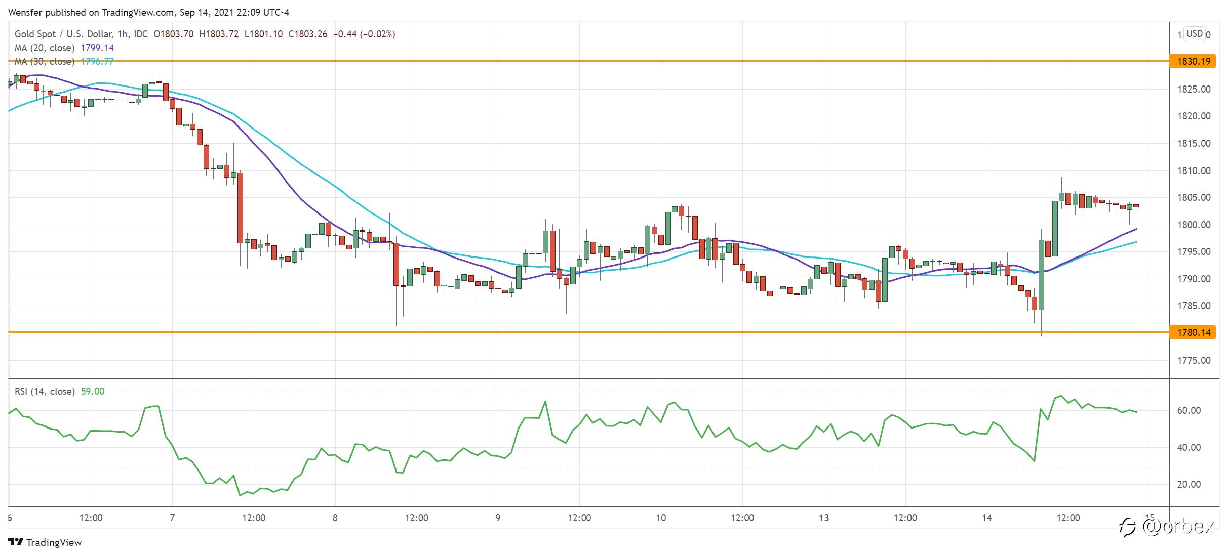 【Orbex技术分析】日内市场分析 – 美元试图反弹