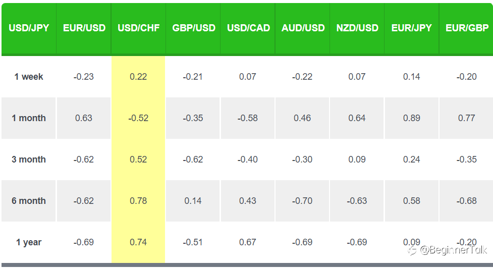Be Careful! Currency Correlations Change!