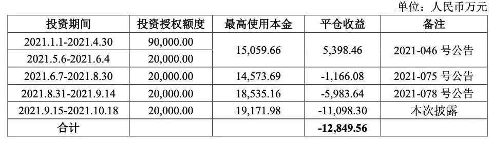 秦安 期货 平仓 股份 公司 亏损