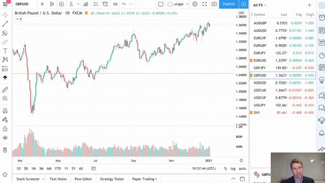 Is GBP/USD a Sell On The News Now That Brexit Is Done? [[2,#GBP/USD#,GBP/USD]][[1,#Brexit#,10001014]][[1,#tradingskill#,10001095]][[1,#BeginnerTrader#,10003946]]